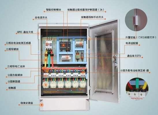 配电柜接线图,简单明了!配电箱中的低压电器,由熔断器、交流接触器、剩余电流动作保护器、电容器及计量表等组成。